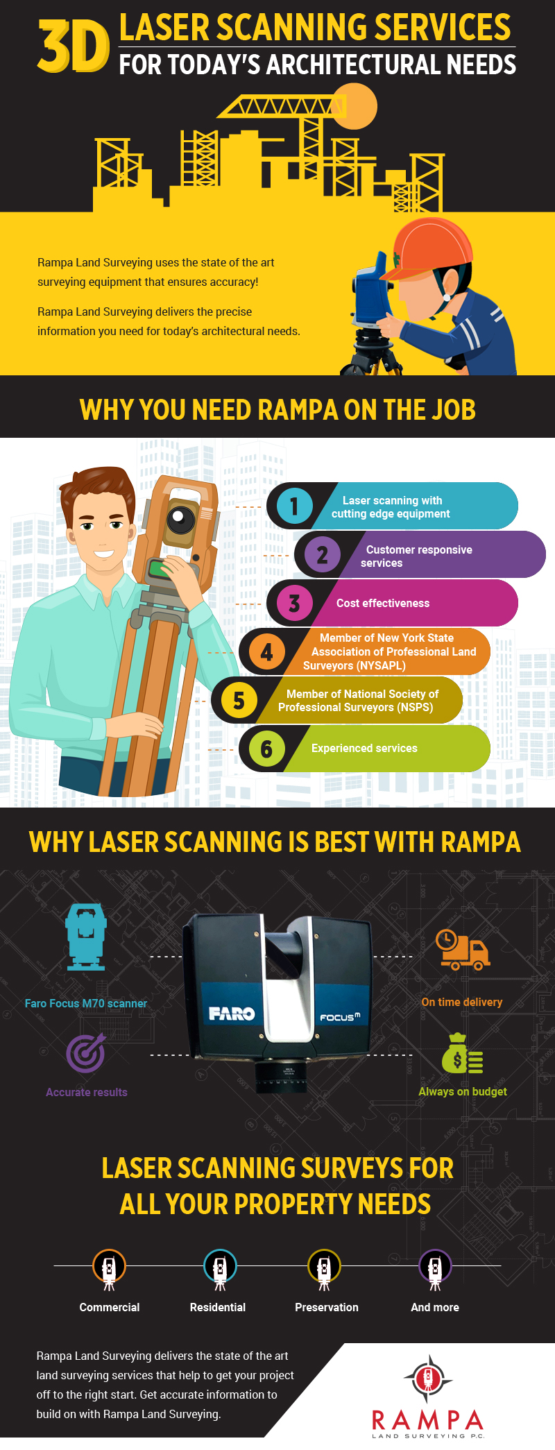 3D Laser Scanning Services For Today's Architectural Needs